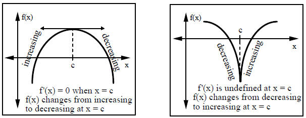 how to find where fucntion is decresing